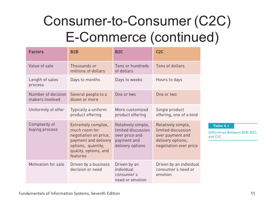 Consumer-to-Consumer (C2C) E-Commerce (continued) Fundamentals of Information Systems, Seventh Edition 11