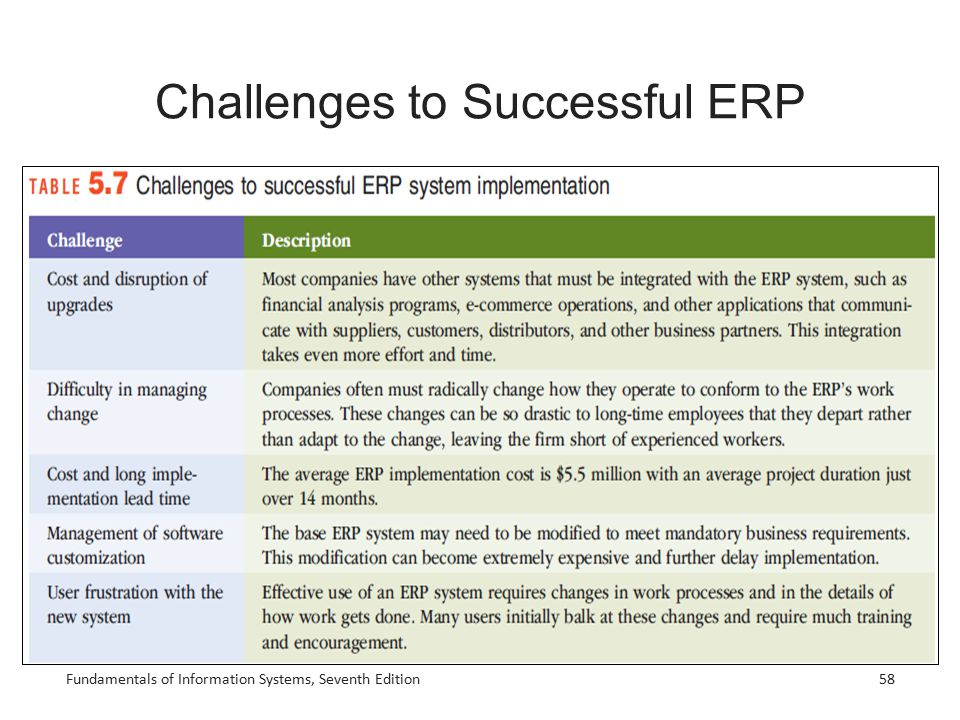Challenges to Successful ERP Fundamentals of Information Systems, Seventh Edition58
