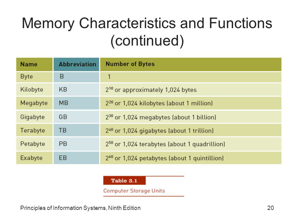 Principles of Information Systems, Ninth Edition20 Memory Characteristics and Functions (continued)