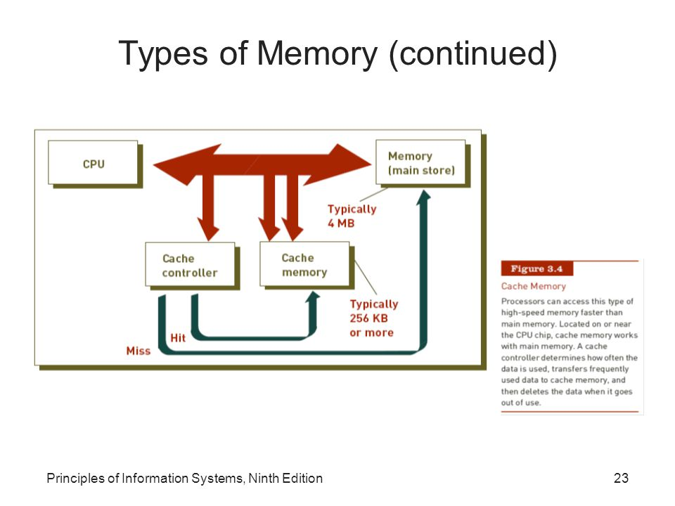 Principles of Information Systems, Ninth Edition23 Types of Memory (continued)