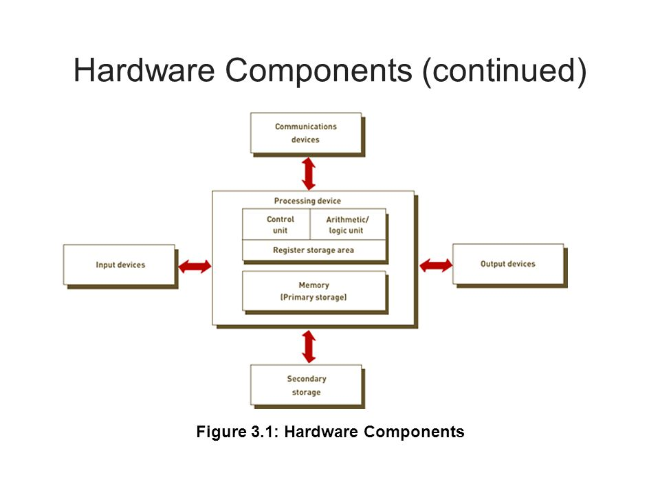 Computer System Types (continued) Servers
