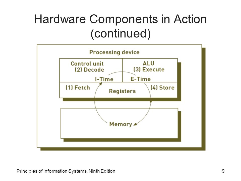 Principles of Information Systems, Ninth Edition50 Summary Computer hardware –Should be selected to meet specific user and business requirements Random access memory (RAM) –Temporary and volatile ROM (read-only memory) –Nonvolatile