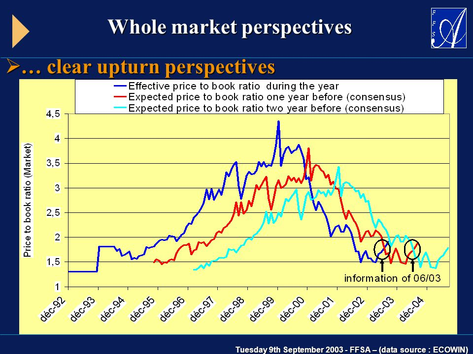 Whole market perspectives  … clear upturn perspectives