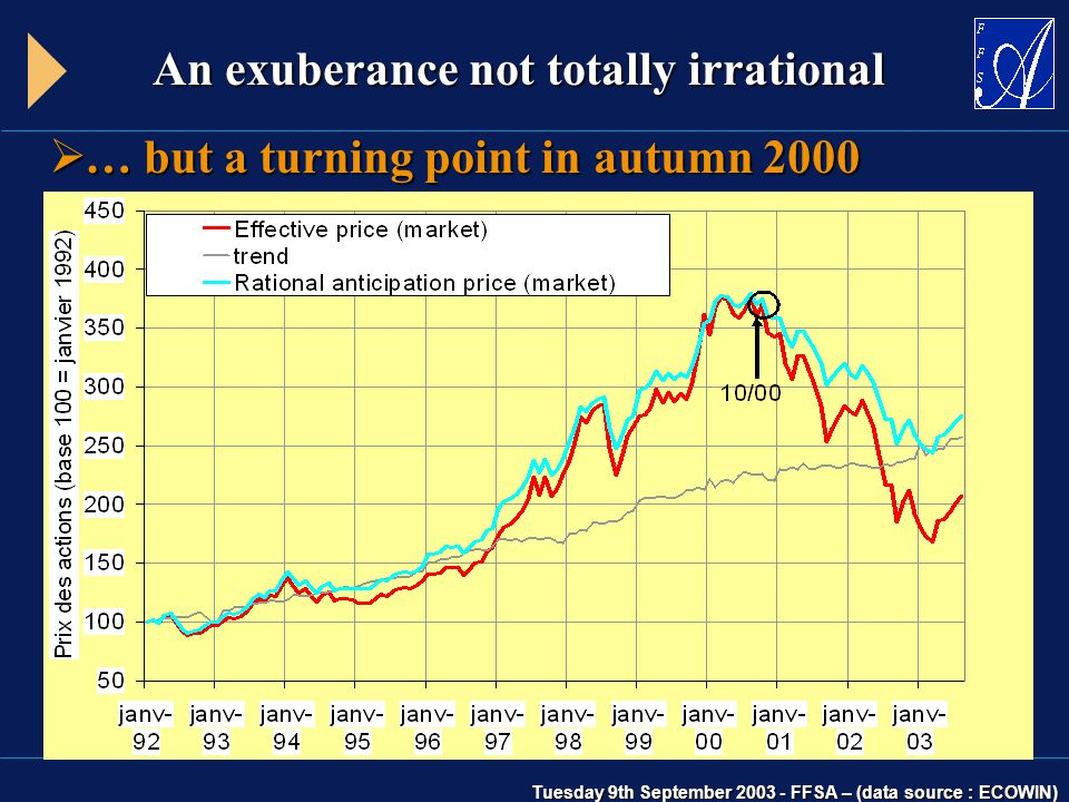 Tuesday 9th September 2003 - FFSA – (data source : ECOWIN) An exuberance not totally irrational  … but a turning point in autumn 2000