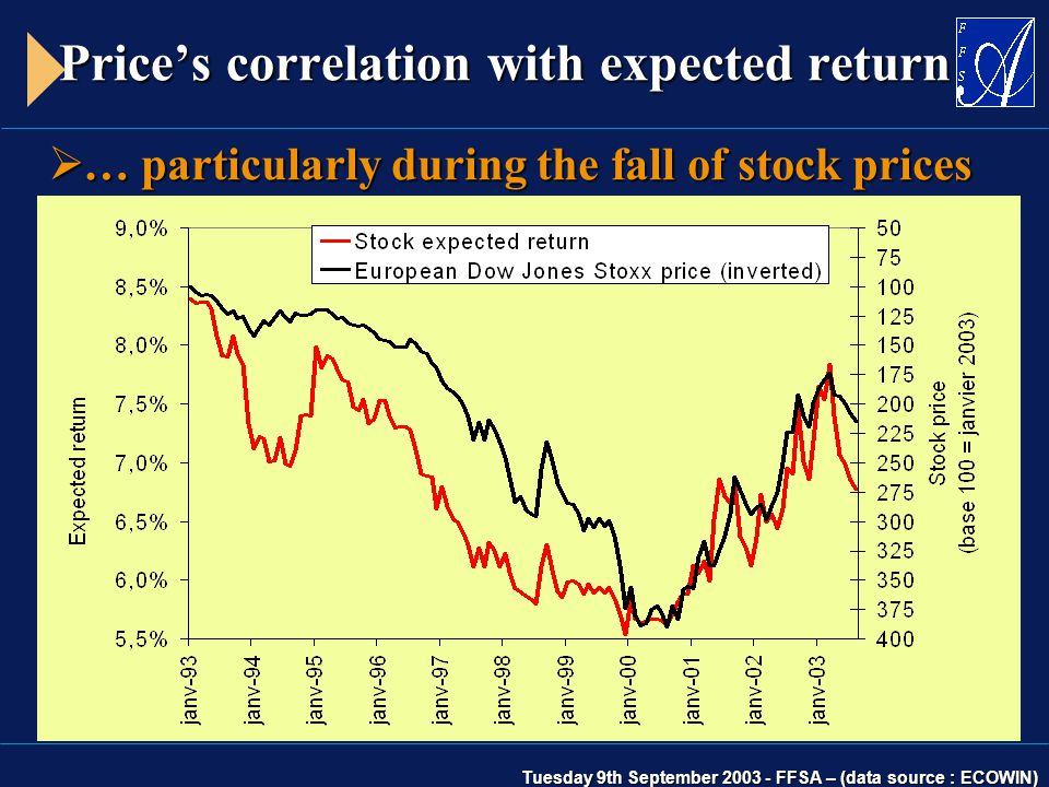 Tuesday 9th September 2003 - FFSA – (data source : ECOWIN) Price's correlation with expected return  … particularly during the fall of stock prices