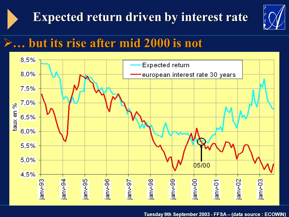 Tuesday 9th September 2003 - FFSA – (data source : ECOWIN) Expected return driven by interest rate  … but its rise after mid 2000 is not