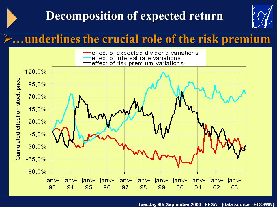 Tuesday 9th September 2003 - FFSA – (data source : ECOWIN) Decomposition of expected return  …underlines the crucial role of the risk premium