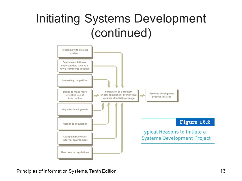 Initiating Systems Development (continued) Principles of Information Systems, Tenth Edition13