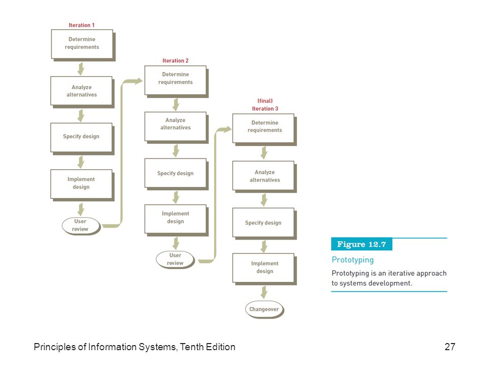 Principles of Information Systems, Tenth Edition27