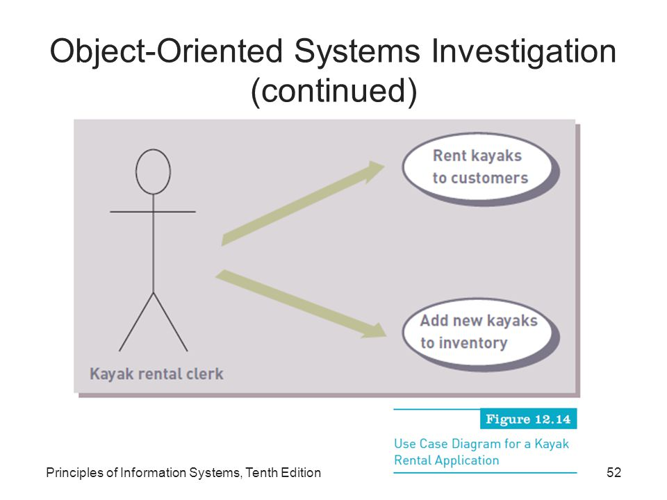 Object-Oriented Systems Investigation (continued) Principles of Information Systems, Tenth Edition52
