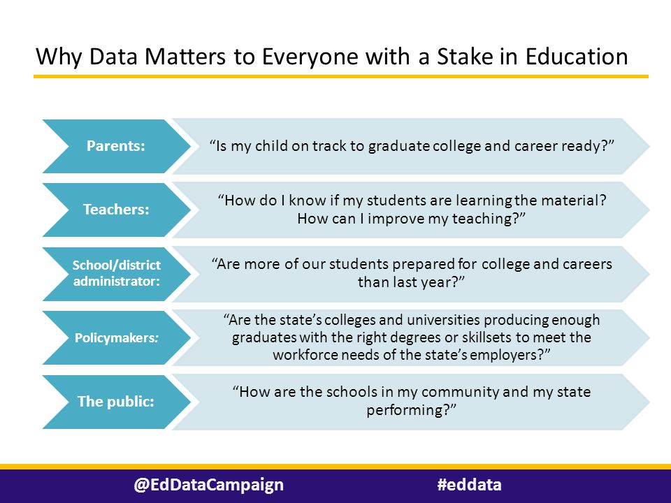 """Why Data Matters to Everyone with a Stake in Education #eddata@EdDataCampaign Parents: """"Is my child on track to graduate college and career ready?"""" Te"""