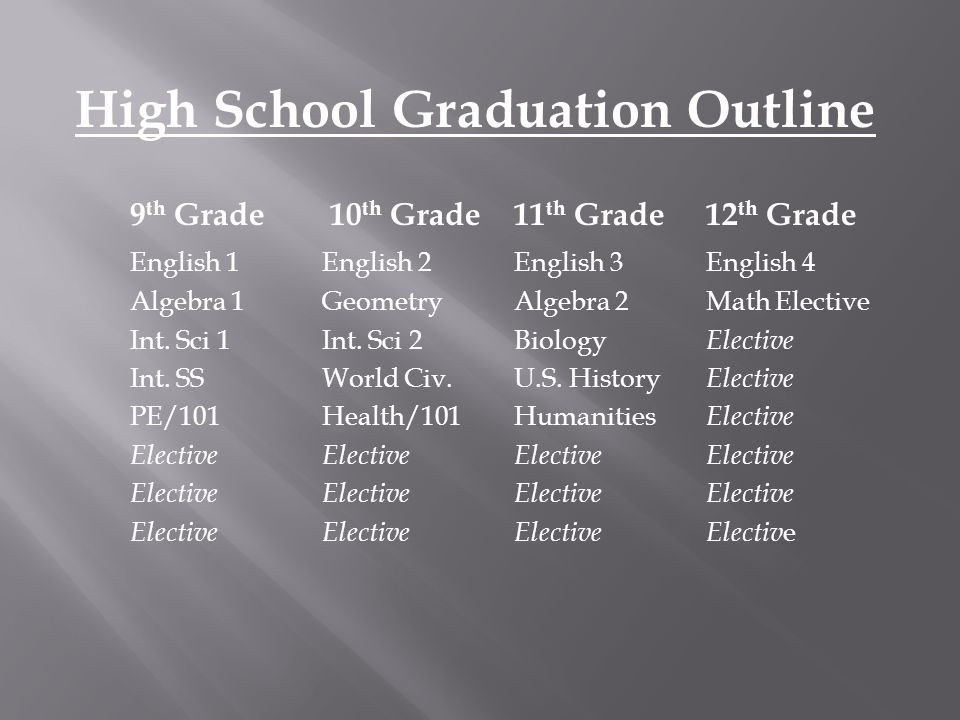 High School Graduation Outline 9 th Grade 10 th Grade11 th Grade12 th Grade English 1English 2English 3English 4 Algebra 1GeometryAlgebra 2Math Elective Int.