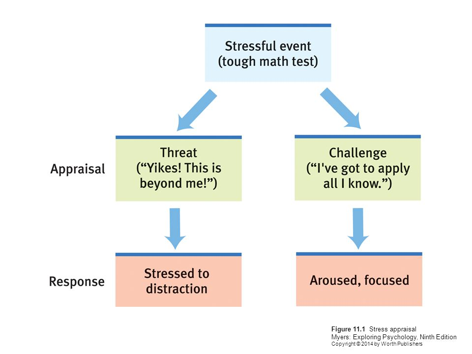 Figure 11.2 Age and stress Myers: Exploring Psychology, Ninth Edition Copyright © 2014 by Worth Publishers