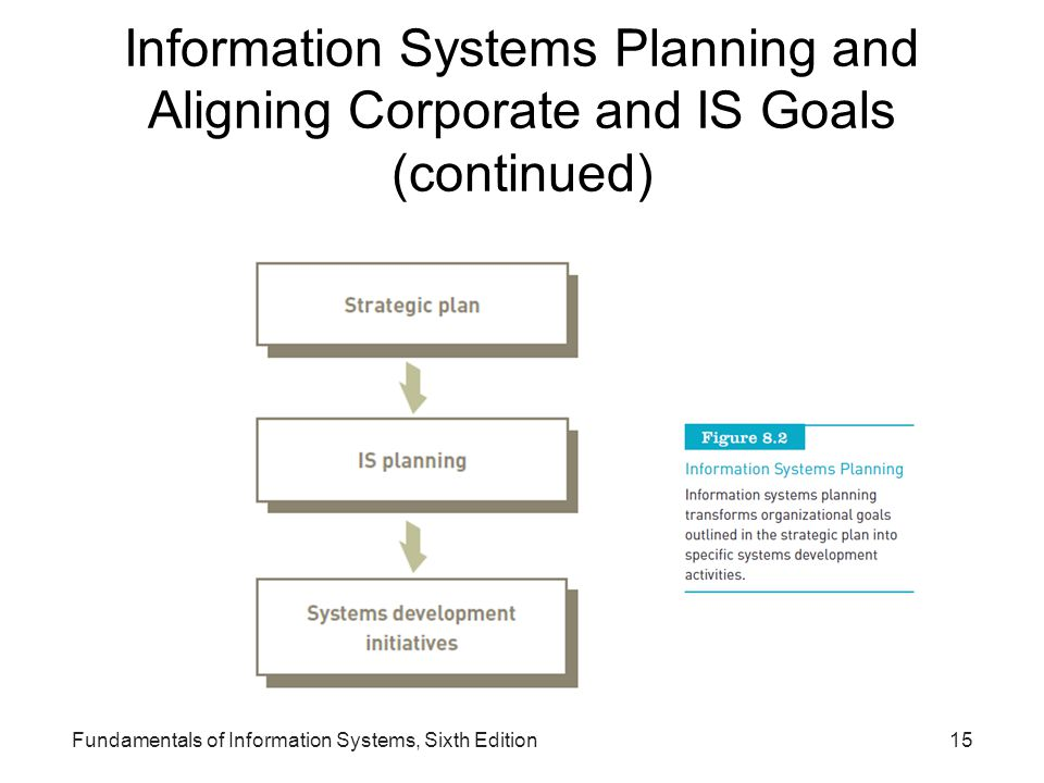 Information Systems Planning and Aligning Corporate and IS Goals (continued) Fundamentals of Information Systems, Sixth Edition15