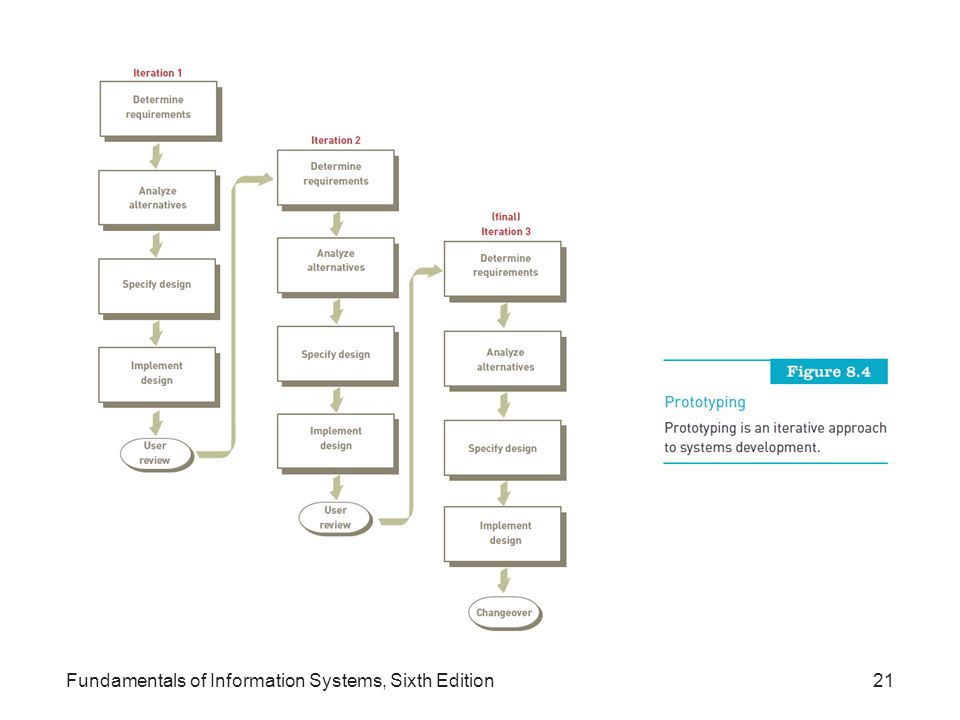 Fundamentals of Information Systems, Sixth Edition21