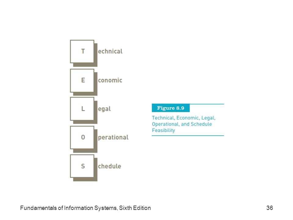 Fundamentals of Information Systems, Sixth Edition36
