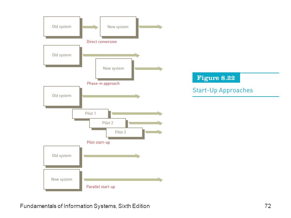 Fundamentals of Information Systems, Sixth Edition72