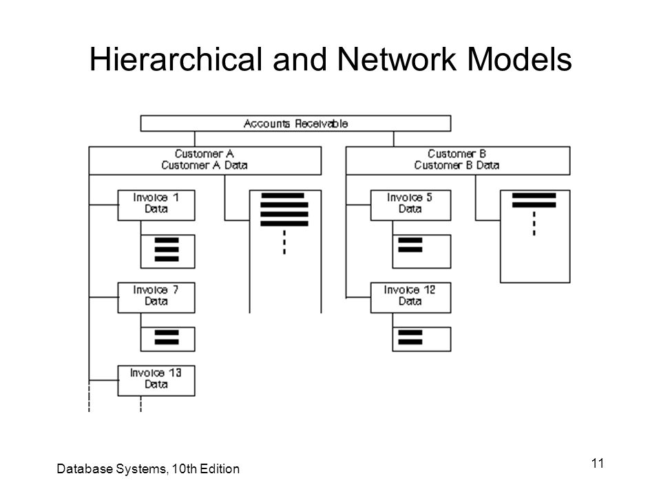 11 Hierarchical and Network Models Database Systems, 10th Edition