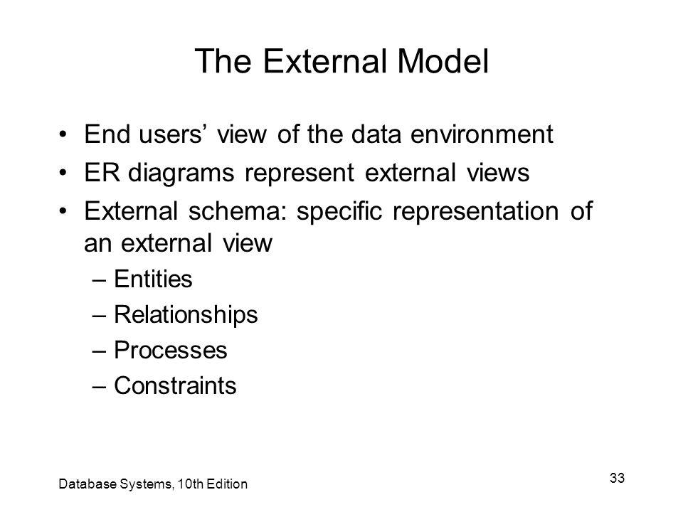33 The External Model End users' view of the data environment ER diagrams represent external views External schema: specific representation of an exte
