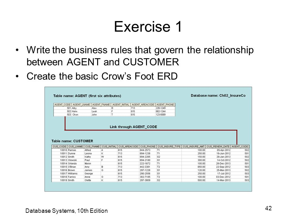 42 Exercise 1 Write the business rules that govern the relationship between AGENT and CUSTOMER Create the basic Crow's Foot ERD Database Systems, 10th