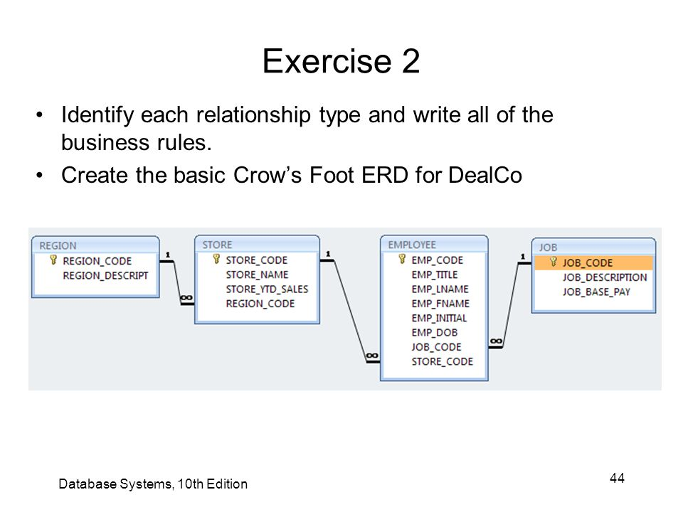 44 Exercise 2 Identify each relationship type and write all of the business rules. Create the basic Crow's Foot ERD for DealCo Database Systems, 10th