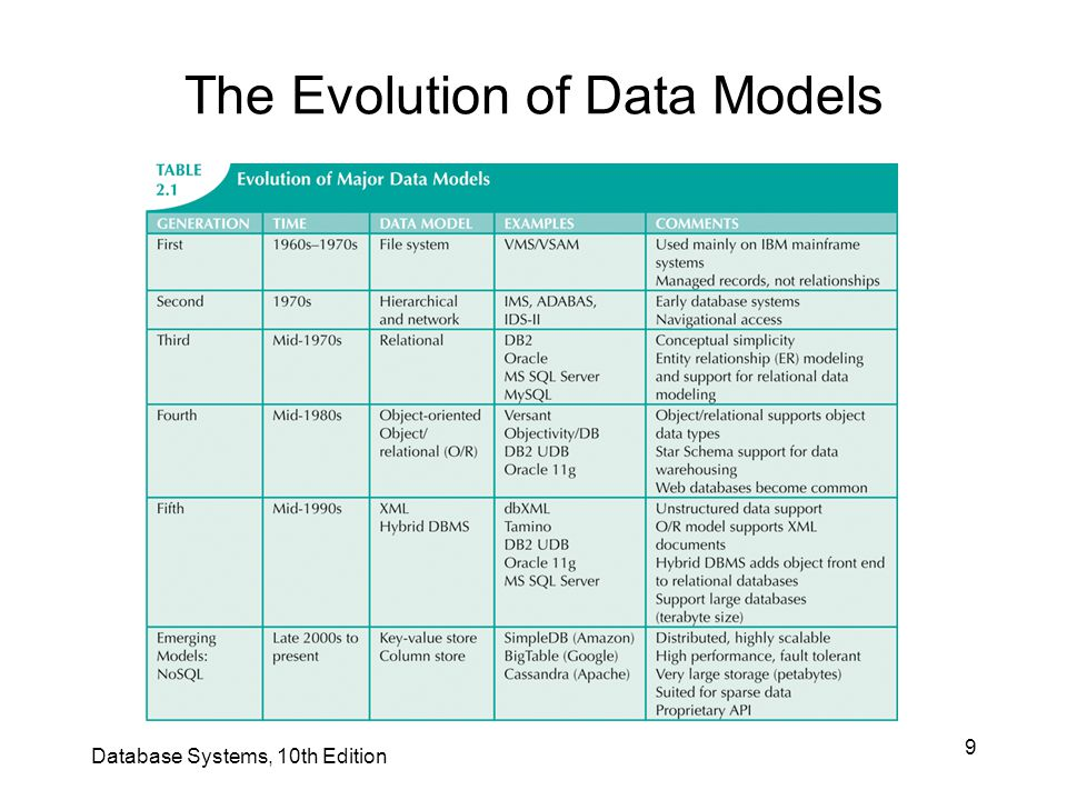 9 The Evolution of Data Models Database Systems, 10th Edition