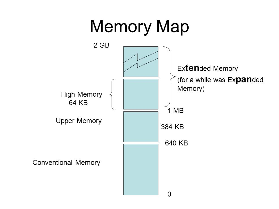 Memory Map Conventional Memory Upper Memory High Memory 64 KB Ex ten ded Memory (for a while was Ex pan ded Memory) 0 640 KB 1 MB 2 GB 384 KB