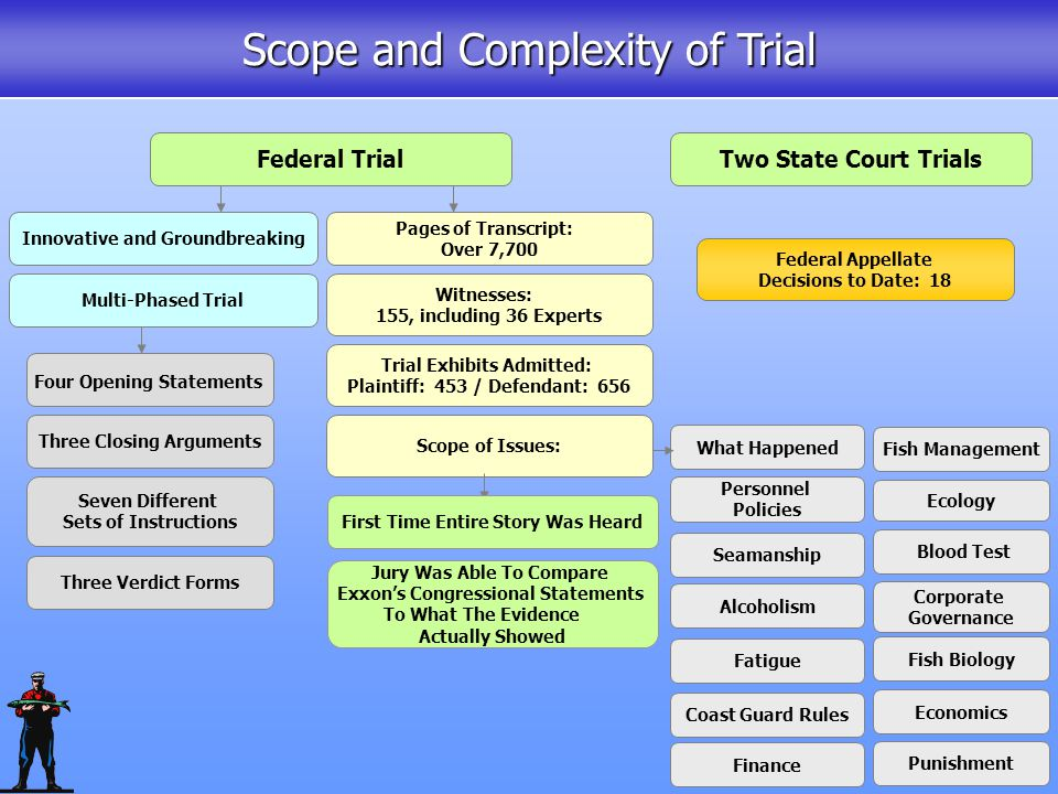 Duration and Scope of Litigation EVOS trial within 5 years EVOS litigation is nearly 19 years old...
