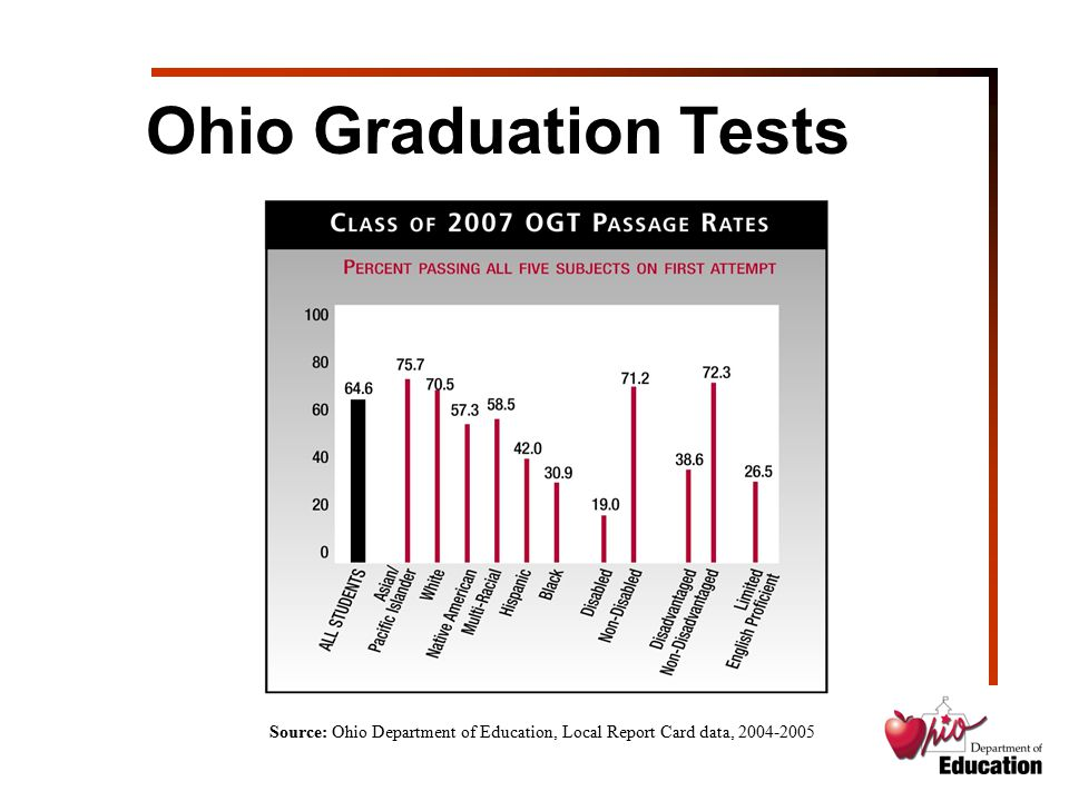 Ohio Graduation Tests Source: Ohio Department of Education, Local Report Card data, 2004-2005