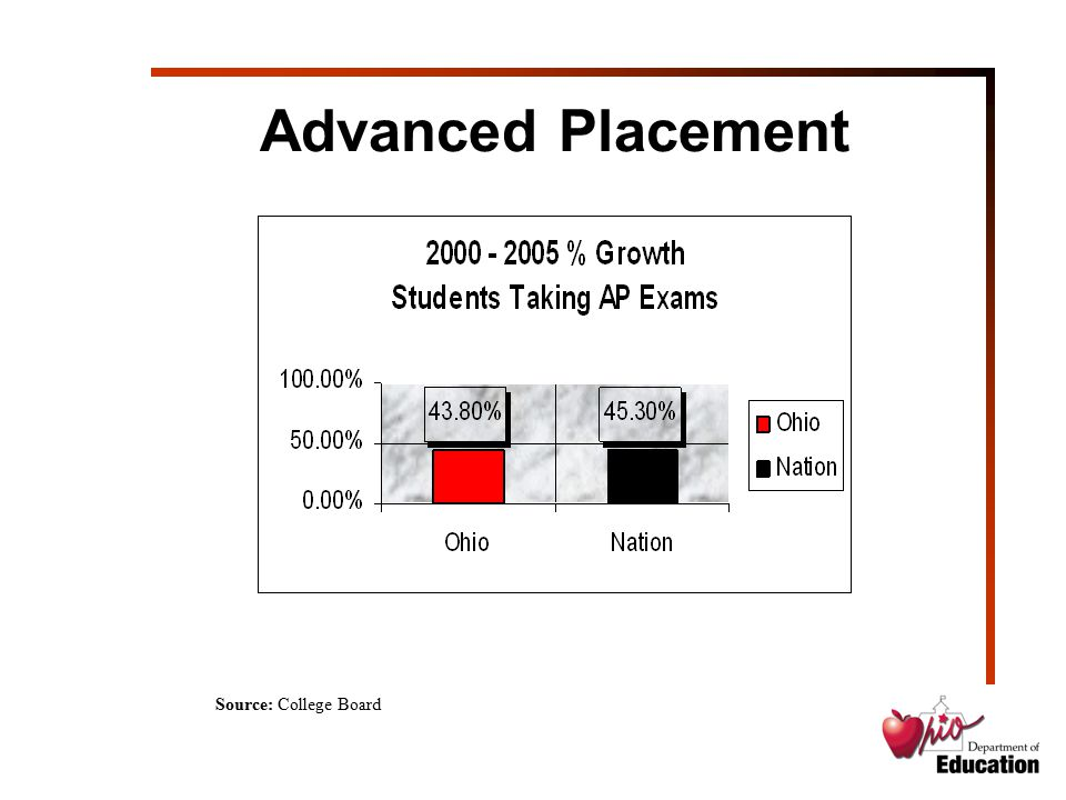 Advanced Placement Source: College Board