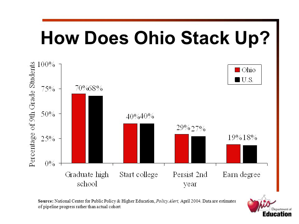 How Does Ohio Stack Up? Source: National Center for Public Policy & Higher Education, Policy Alert, April 2004. Data are estimates of pipeline progres