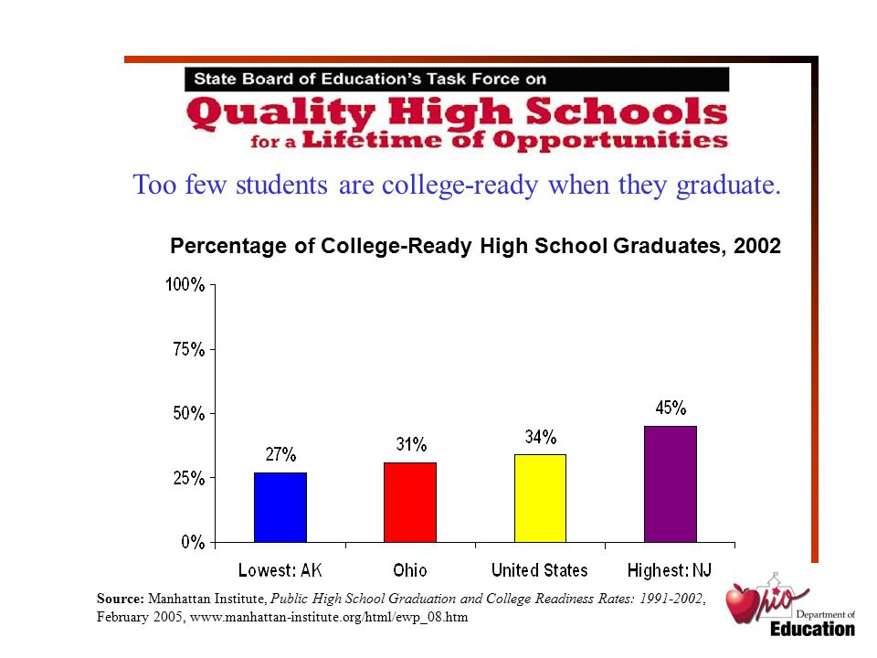 High School Graduates Unprepared Source: The Performance Report for Ohio's Colleges and Universities, 2005, Ohio Board of Regents, www.regents.state.oh.us/perfrpt/2005HSindex.html Too many college freshmen need remedial coursework