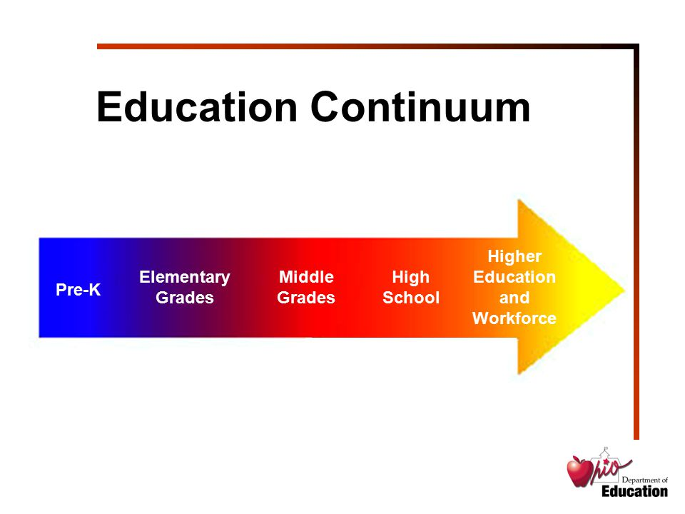 Grades 9-10 Goal: Facilitate Timely Student Success and Progress