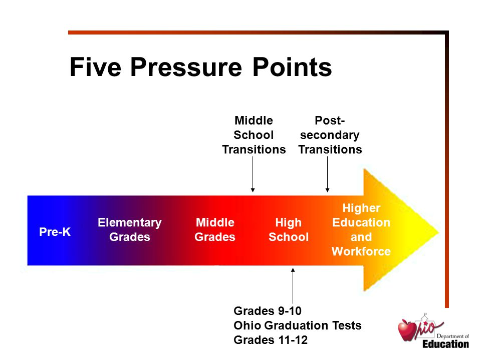 Pre-K Elementary Grades Middle Grades High School Higher Education and Workforce Five Pressure Points Middle School Transitions Grades 9-10 Ohio Gradu