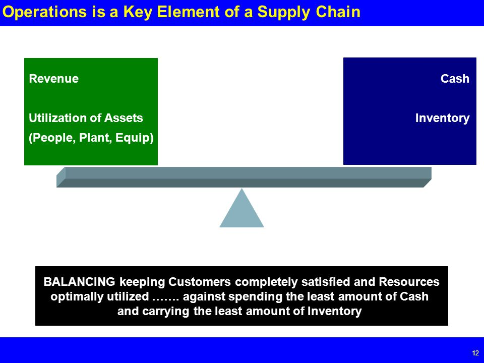 Page 12 12 Operations is a Key Element of a Supply Chain Revenue Utilization of Assets (People, Plant, Equip) Cash Inventory BALANCING keeping Customers completely satisfied and Resources optimally utilized …….