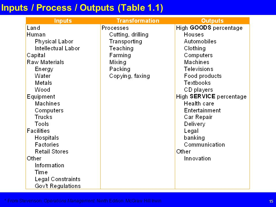 Page 15 15 Inputs / Process / Outputs (Table 1.1) * From Stevenson, Operations Management, Ninth Edition, McGraw Hill Irwin