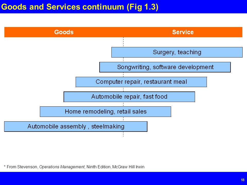 Page 18 18 Goods and Services continuum (Fig 1.3) * From Stevenson, Operations Management, Ninth Edition, McGraw Hill Irwin