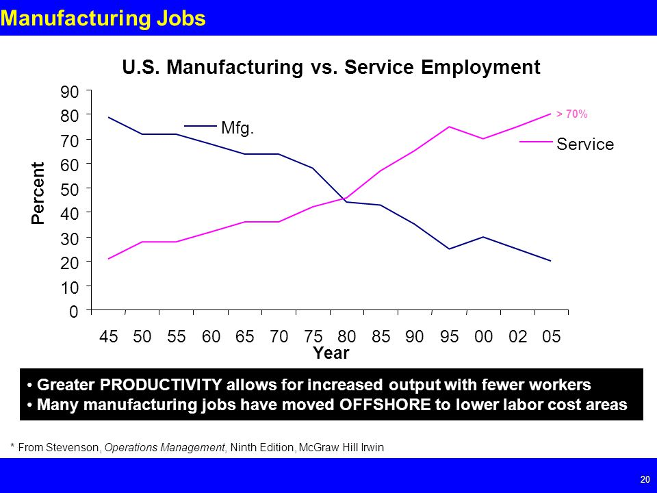 Page 20 20 Manufacturing Jobs U.S. Manufacturing vs.