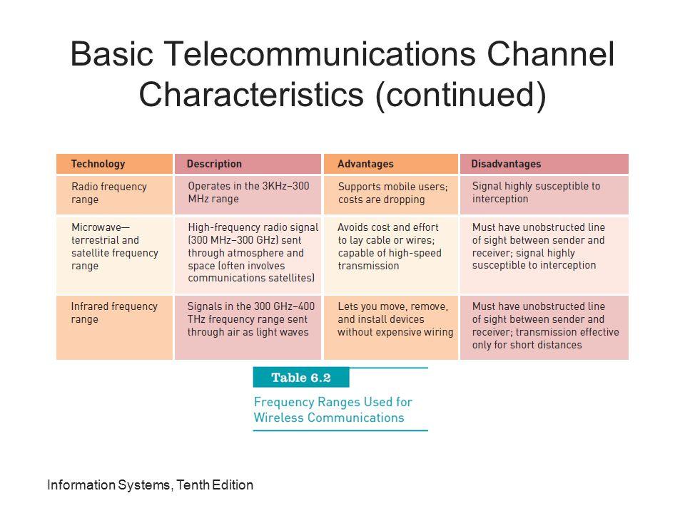 Basic Telecommunications Channel Characteristics (continued)