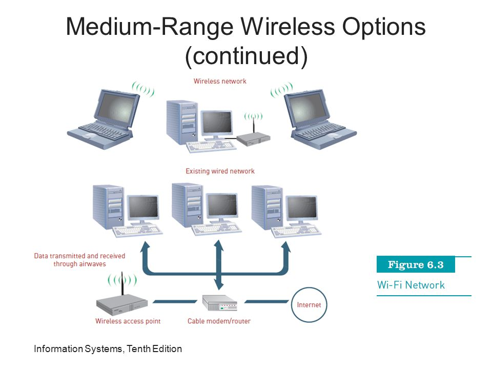 Information Systems, Tenth Edition Medium-Range Wireless Options (continued)