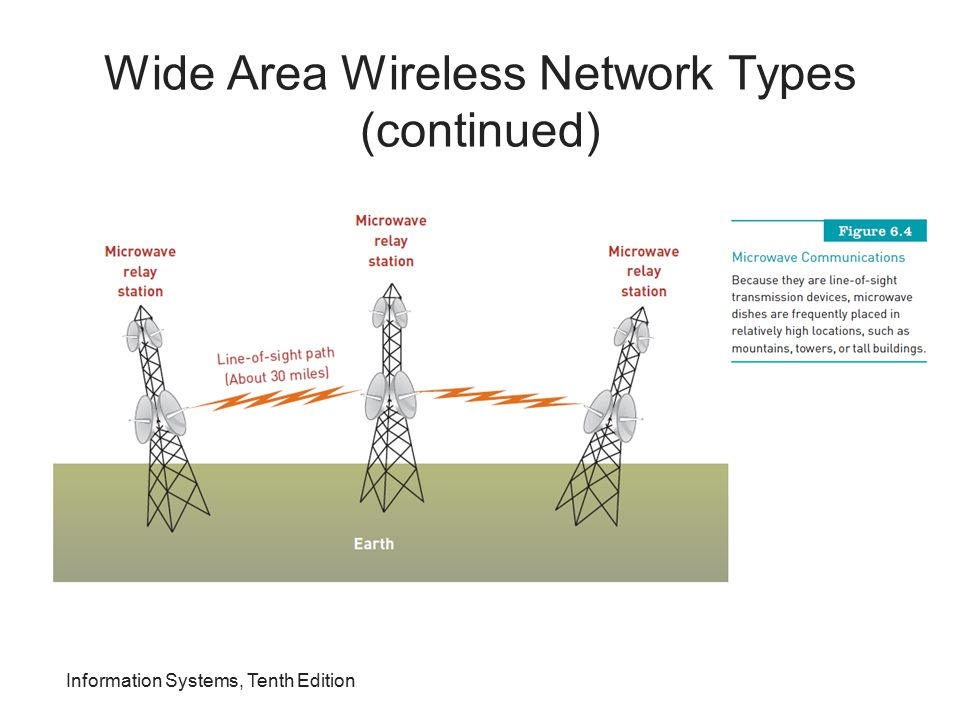 Wide Area Wireless Network Types (continued) Information Systems, Tenth Edition