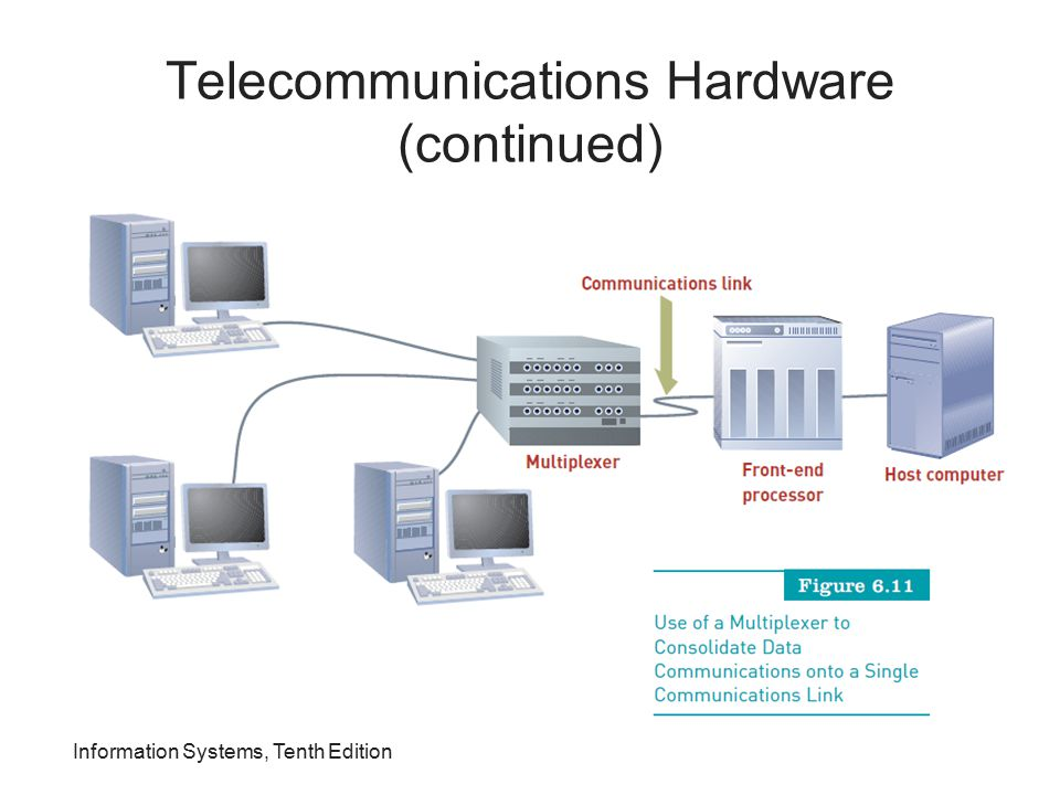 Telecommunications Hardware (continued) Information Systems, Tenth Edition