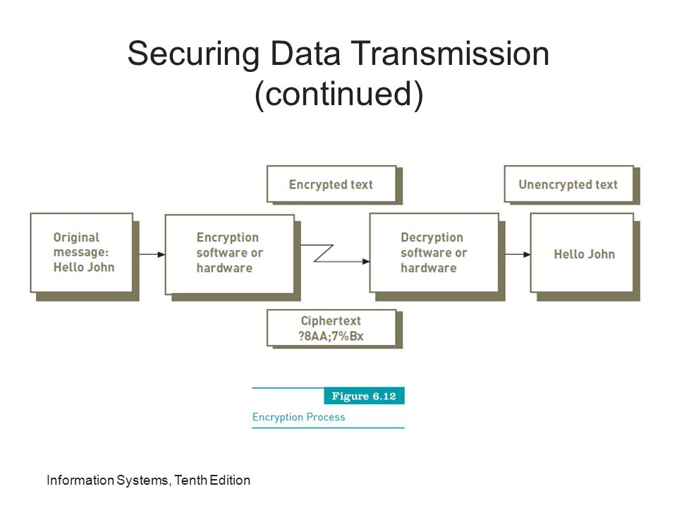 Information Systems, Tenth Edition Securing Data Transmission (continued)