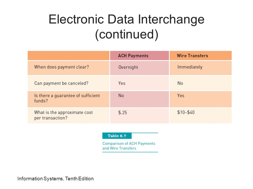 Electronic Data Interchange (continued) Information Systems, Tenth Edition
