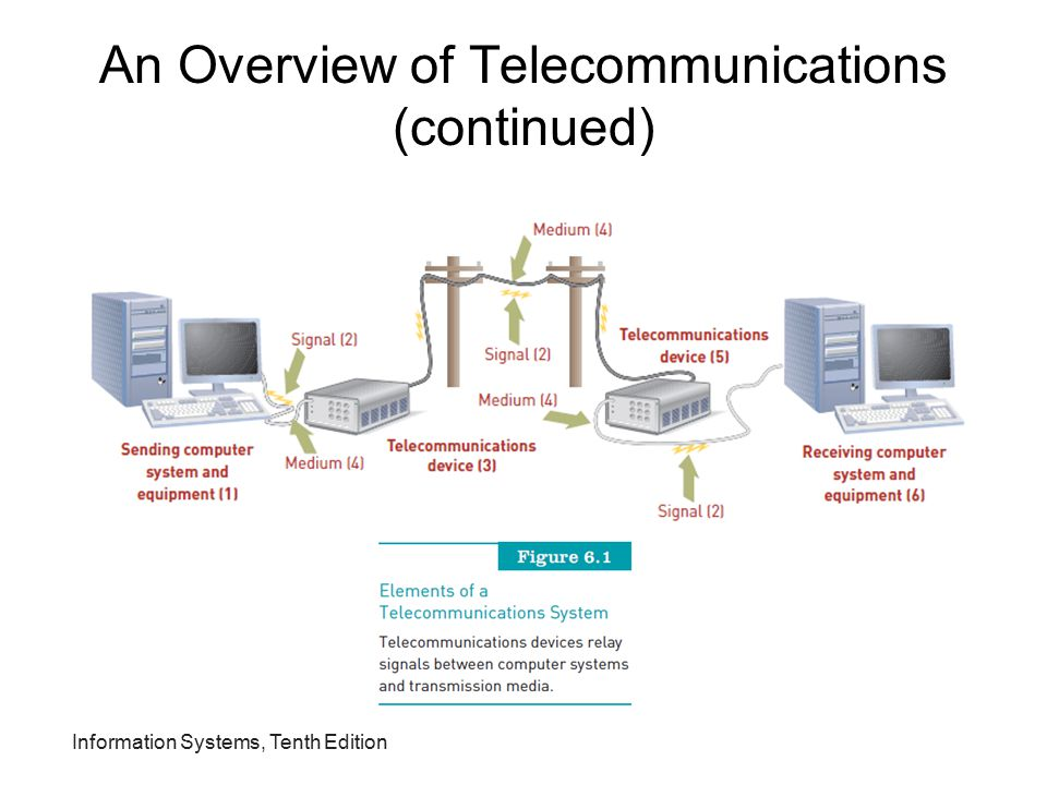 Information Systems, Tenth Edition An Overview of Telecommunications (continued) Synchronous communications: –Receiver gets message instantaneously Asynchronous communications: –Receiver gets message after some delay