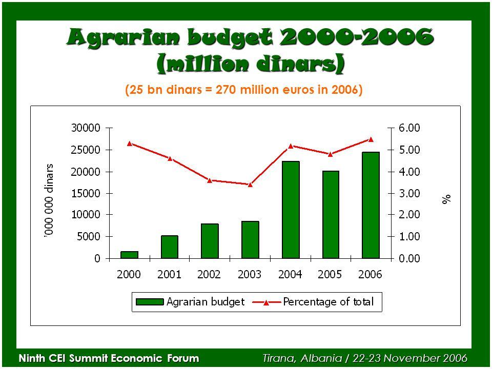 Ninth CEI Summit Economic Forum Tirana, Albania / 22-23 November 2006 Agrarian budget 2000-2006 (million dinars) (25 bn dinars = 270 million euros in 2006)