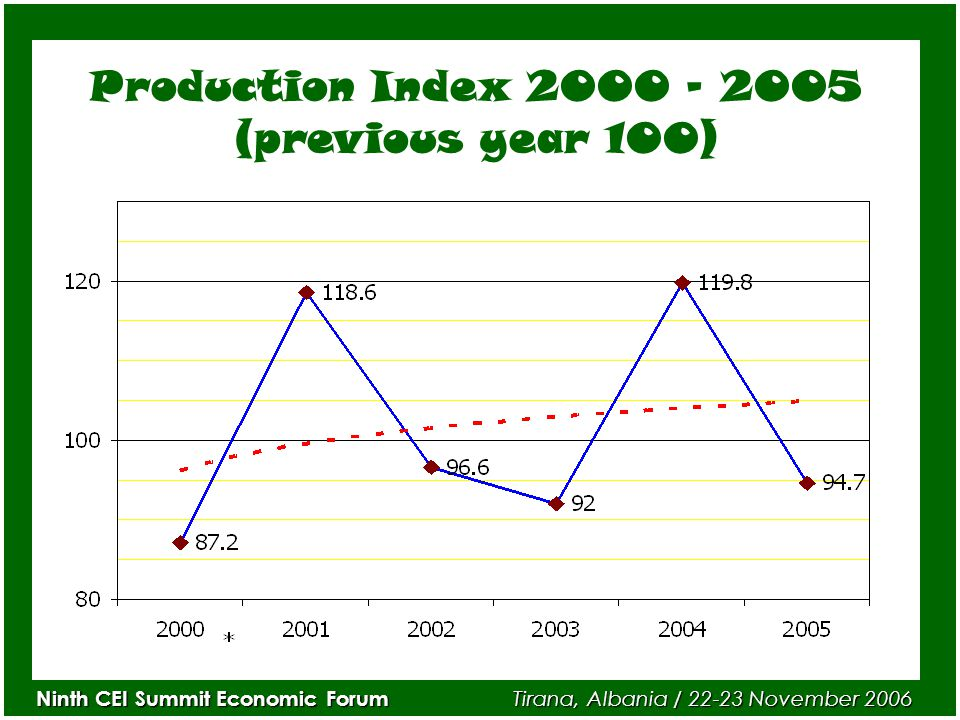 Ninth CEI Summit Economic Forum Tirana, Albania / 22-23 November 2006 Production Index 2000 – 2005 (previous year 100)