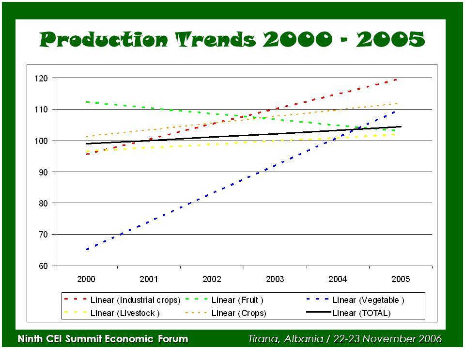 Ninth CEI Summit Economic Forum Tirana, Albania / 22-23 November 2006 Production Trends 2000 – 2005