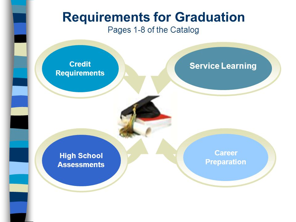 High School Assessments Service Learning Credit Requirements Career Preparation Requirements for Graduation Pages 1-8 of the Catalog