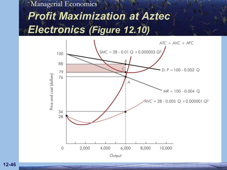 Managerial Economics 12-46 Profit Maximization at Aztec Electronics (Figure 12.10)